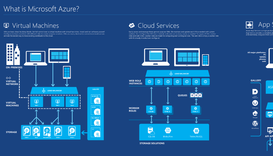 Poster of 'What is Microsoft Azure'