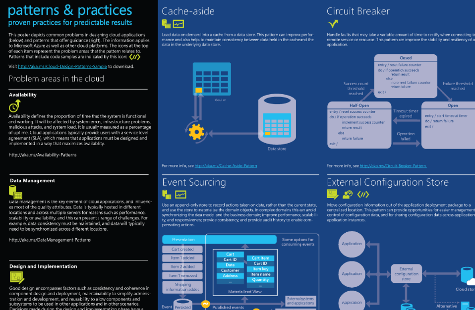 Poster of 'Cloud Design Patterns'